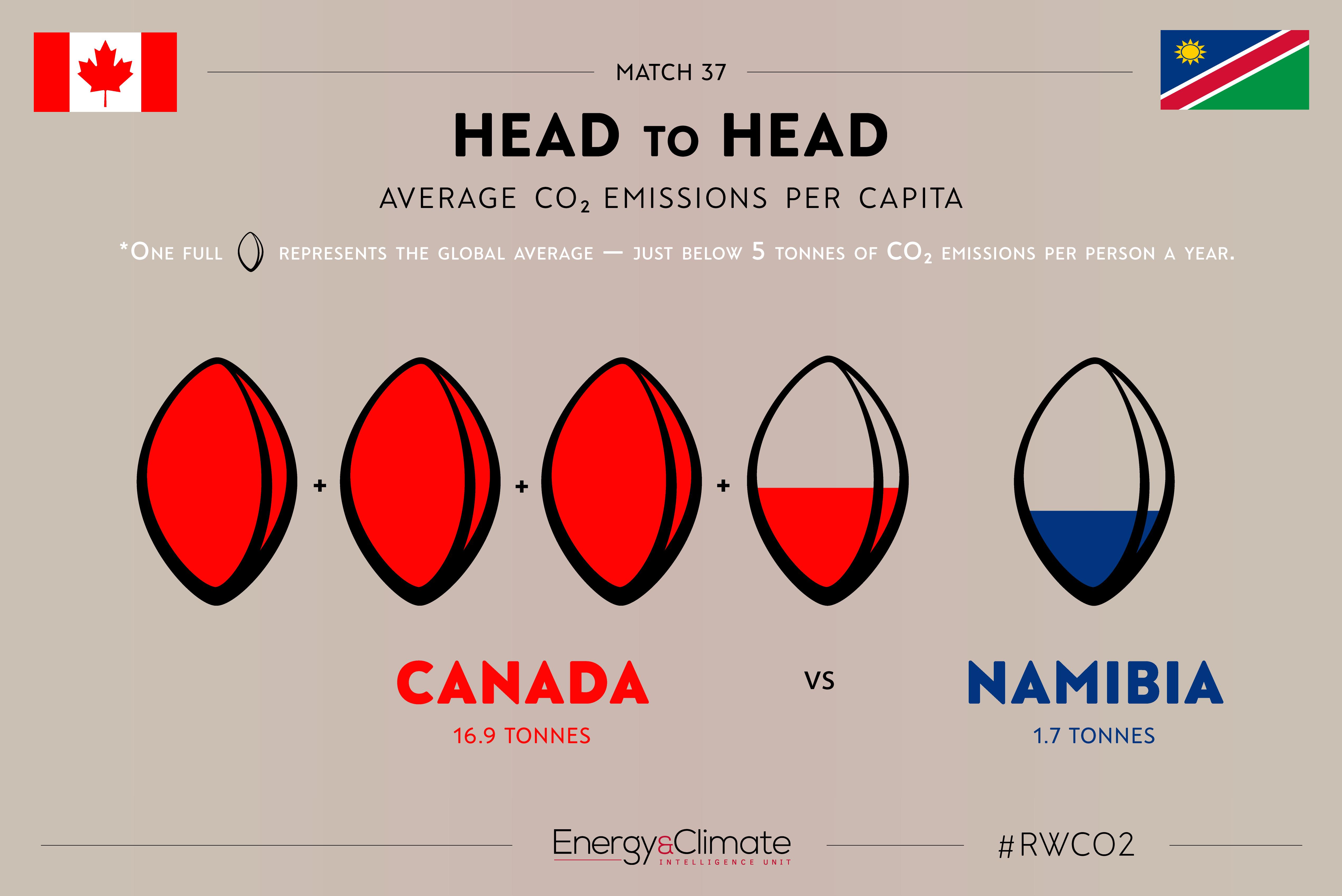 Canada v Namibia - per capita emissions