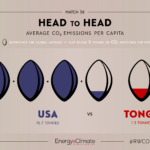 Head to Head: Part Four of #RWCO2