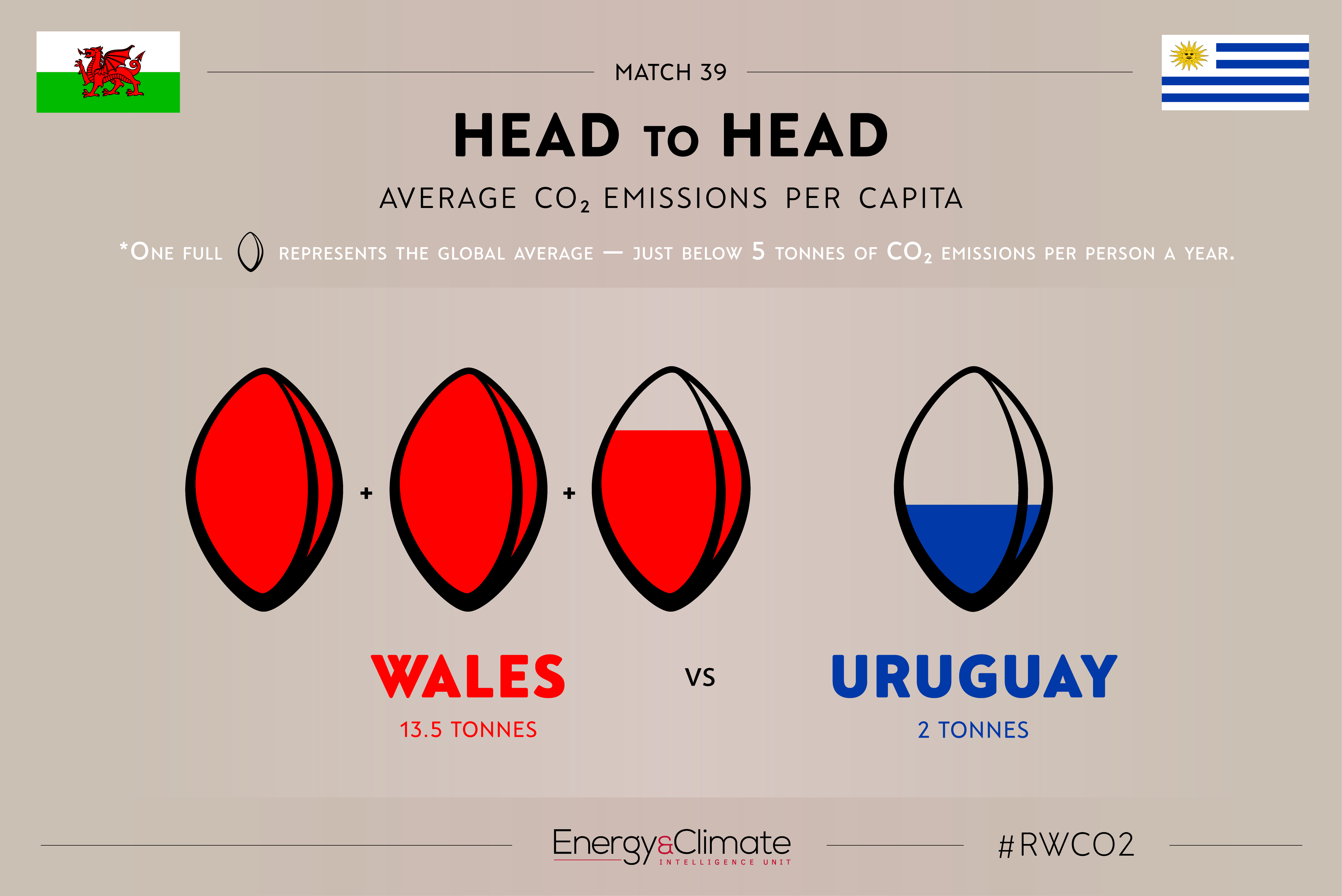 Wales v Uruguay - per capita emissions