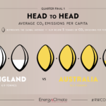 Head to Head: Part five of #RWCO2