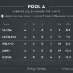 Not just a game: Rugby World Cup per capita CO2 emissions