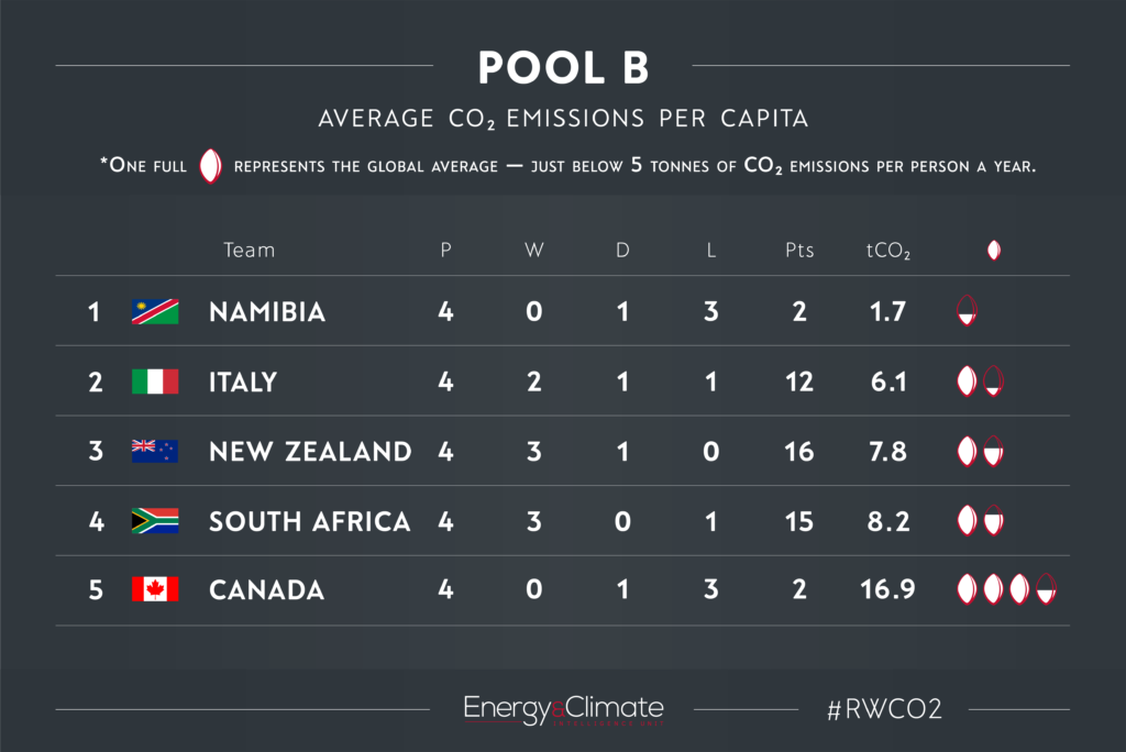 Pool B - per capita emissions