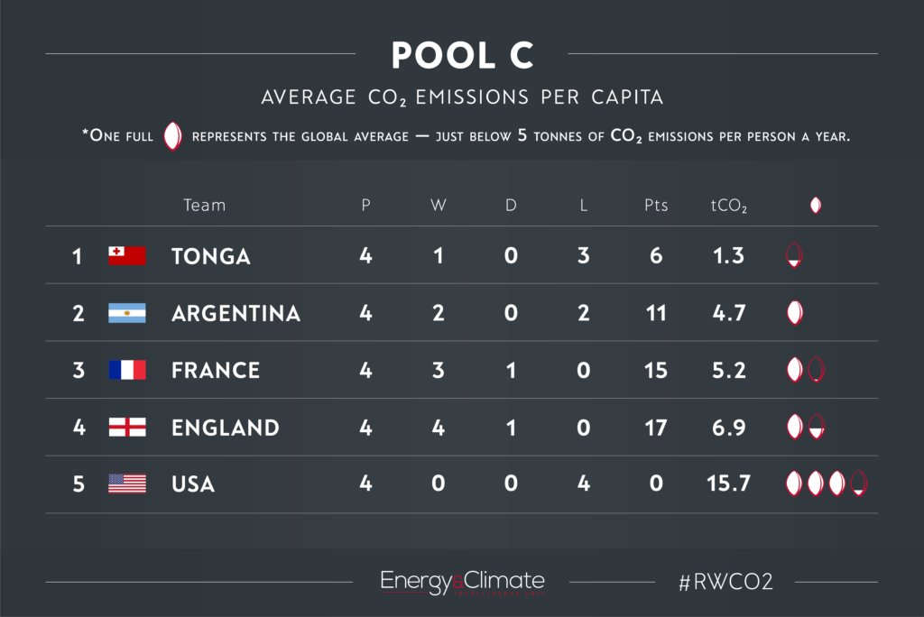 Pool C - per capita emissions