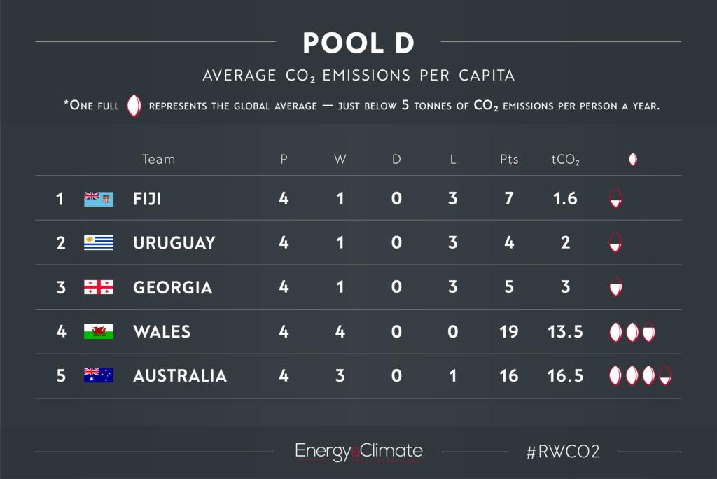 Pool D - per capita emissions