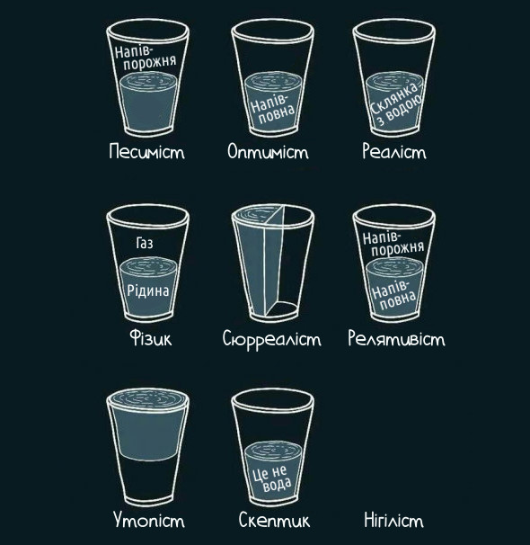 Світосприйняття. Песиміст: склянка напівпорожня. Оптиміст: склянка напівповна. Реаліст: склянка з водою. Фізик: Газ і рідина. Сюрреаліст. Релятивіст. Утопіст. Скептик: це не вода. Нігіліст: нічого нема