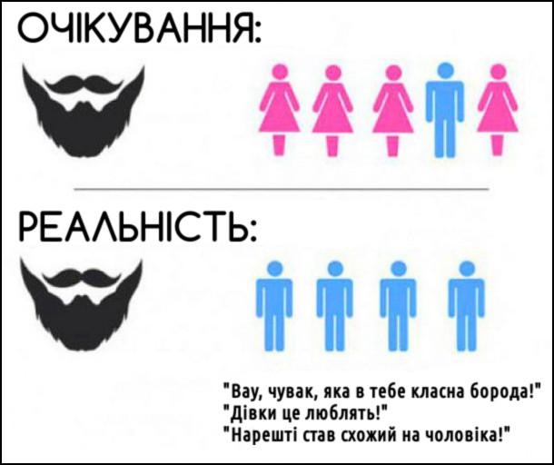 Коли маєш бороду. Очікуєш, що навколо тебе будуть дівчата. Реальність: навколо тебе хлопці, що хвалять твою бороду: - Вау, чувак, яка в тебе класна борода! - Дівки це люблять! - Нарешті став схожий на чоловіка!