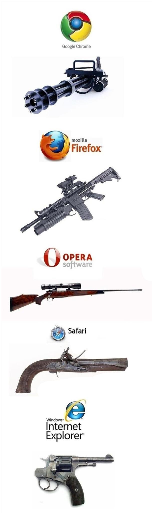 Порівняння браузерів зі зброєю. Google Chrome, Mozilla Firefox, Opera, Safari, Internet Explorer