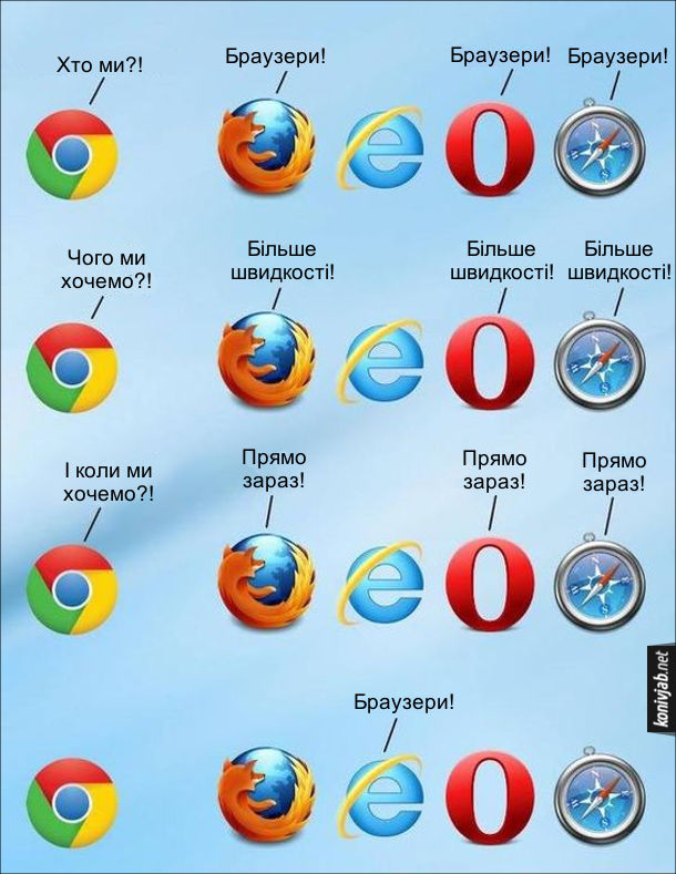 Жарт про браузери і загальмований Internet Explorer. Зібрались Chrome, Firefox, Internet Explorer, Opera, Safari. Хром: - Хто ми?! Всі інші (крім Інтернет Експлорера): Браузери! Хром: - Чого ми хочемо?! Всі інші (крім Інтернет Експлорера): - Більше швидкості! Хром: - І коли ми хочемо?! Всі інші (крім Інтернет Експлорера): - Прямо зараз! Інтернет Експлорер: - Браузери!
