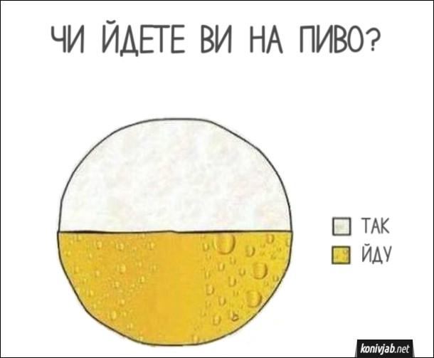 """Статистика голосування про алкоголь. Чи йдете ви на пиво. Варіанти відповіді """"Так"""" і """"Йду"""". Діаграма в кольорах пива і пивної піни"""