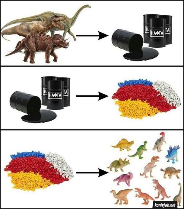 Динозаври стали нафтою. Нафта переробляється на пластмасу. З пластмаси виготовляють іграшкових динозаврів