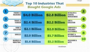 businesses-that-bought-google-pay-per-click-advertising-5