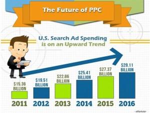 future-google-pay-per-click-advertising-6