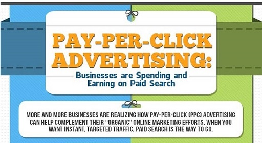 Why Businesses Implement Google Pay Per Click Advertising