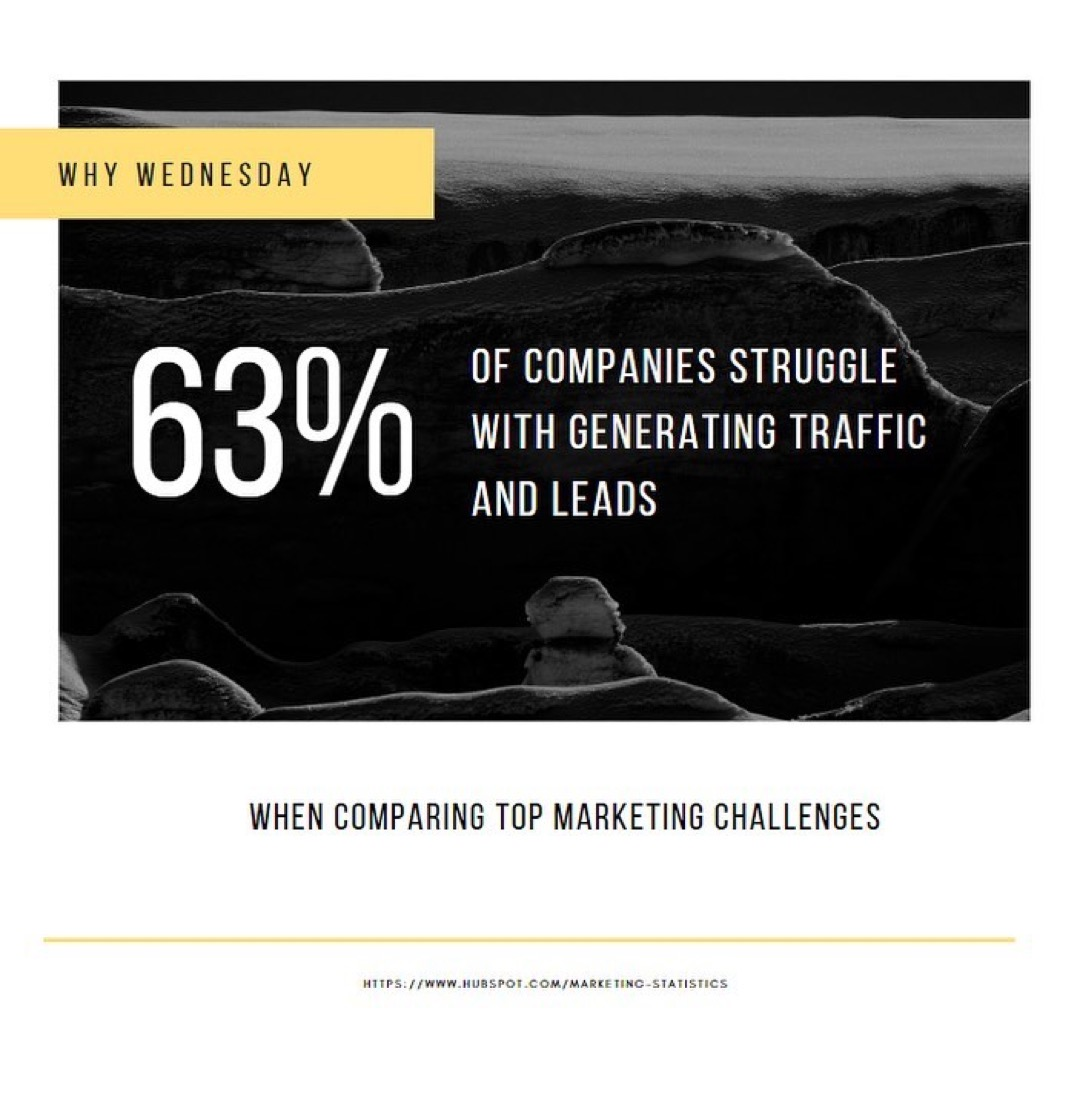 63% of Companies Struggle With Generating Traffic and Leads