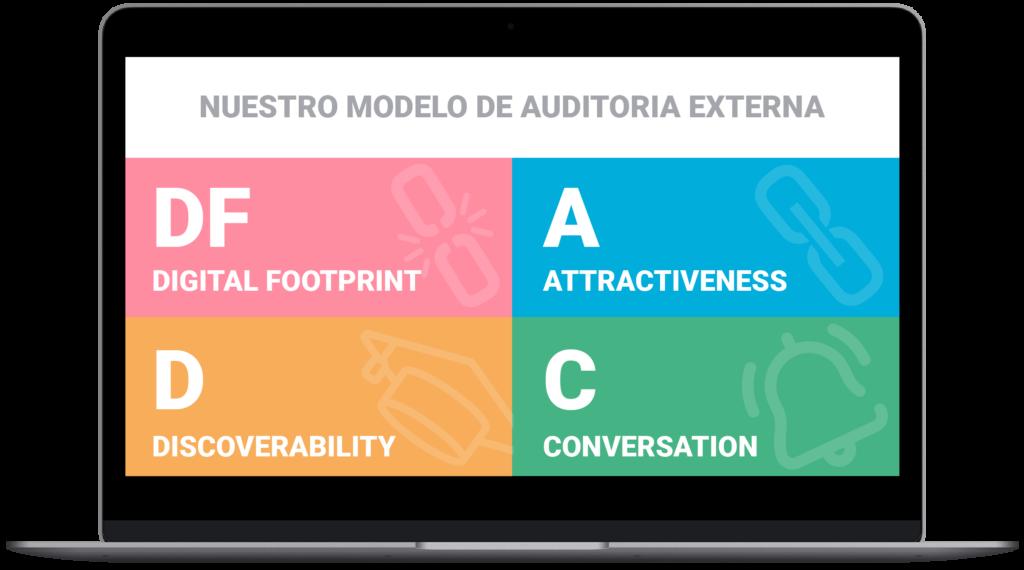 Modelo auditoria The Key Talent