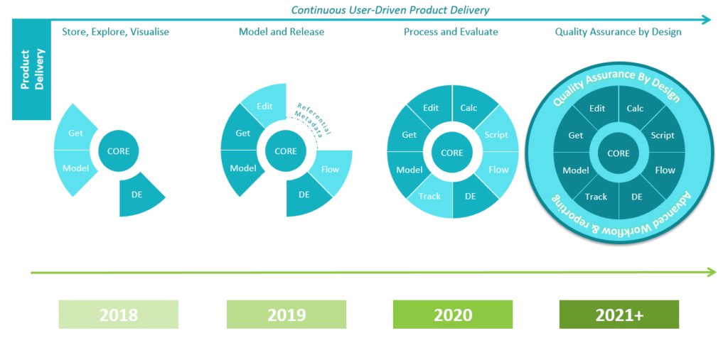 .Stat Suite Product Roadmap through to 2021