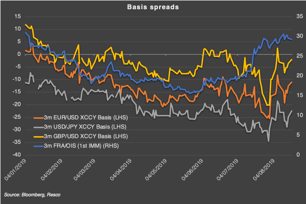 Basis Spreads