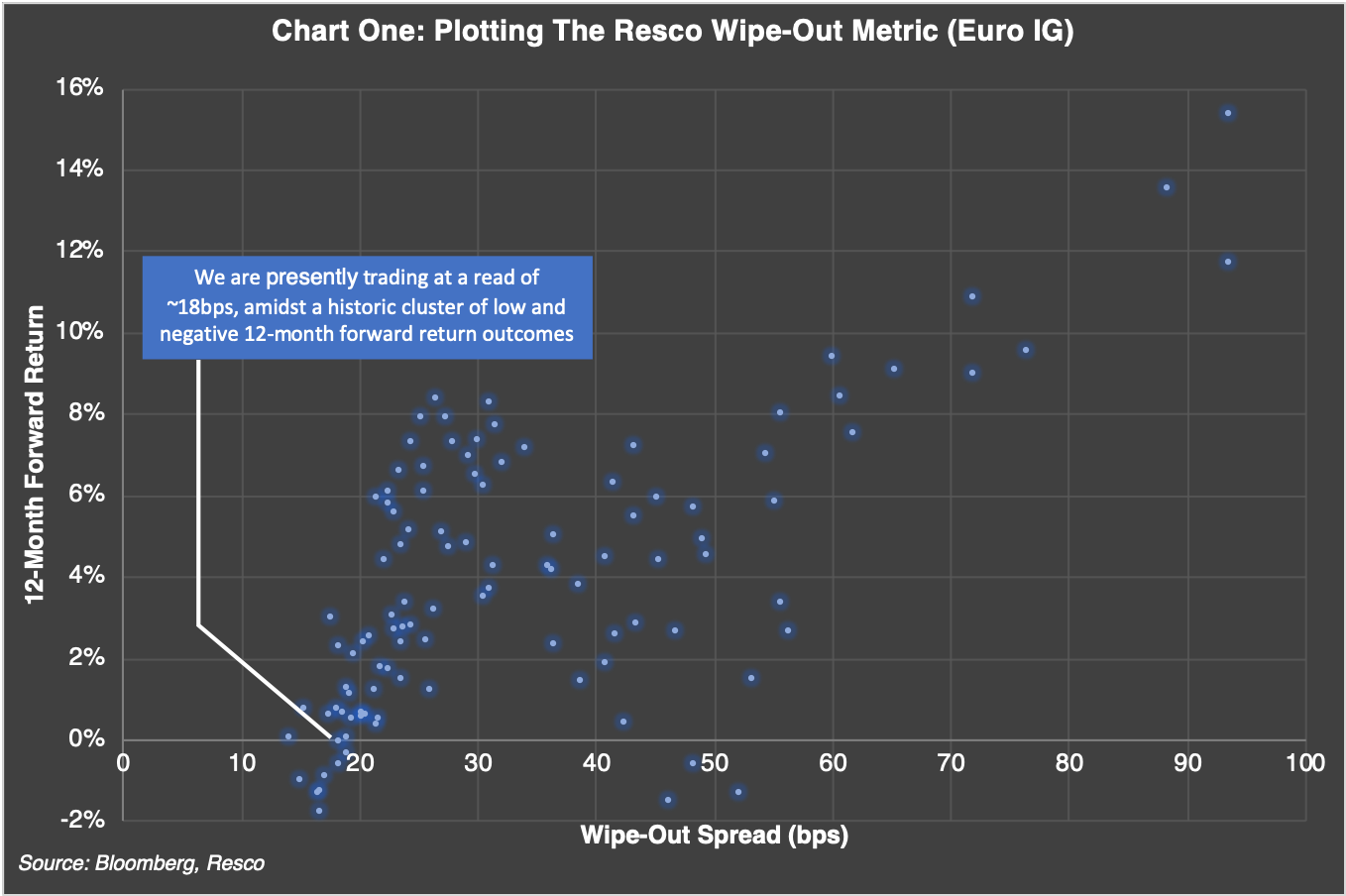The Resco Wipe-Out Metric