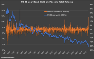 30 Year UST Yield