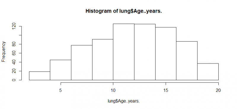 Rplot-histogram in r age years