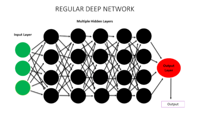 deep neural network