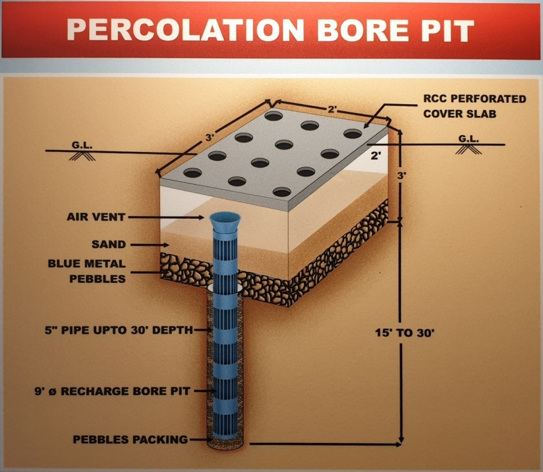 Percolation Bore Pit Design