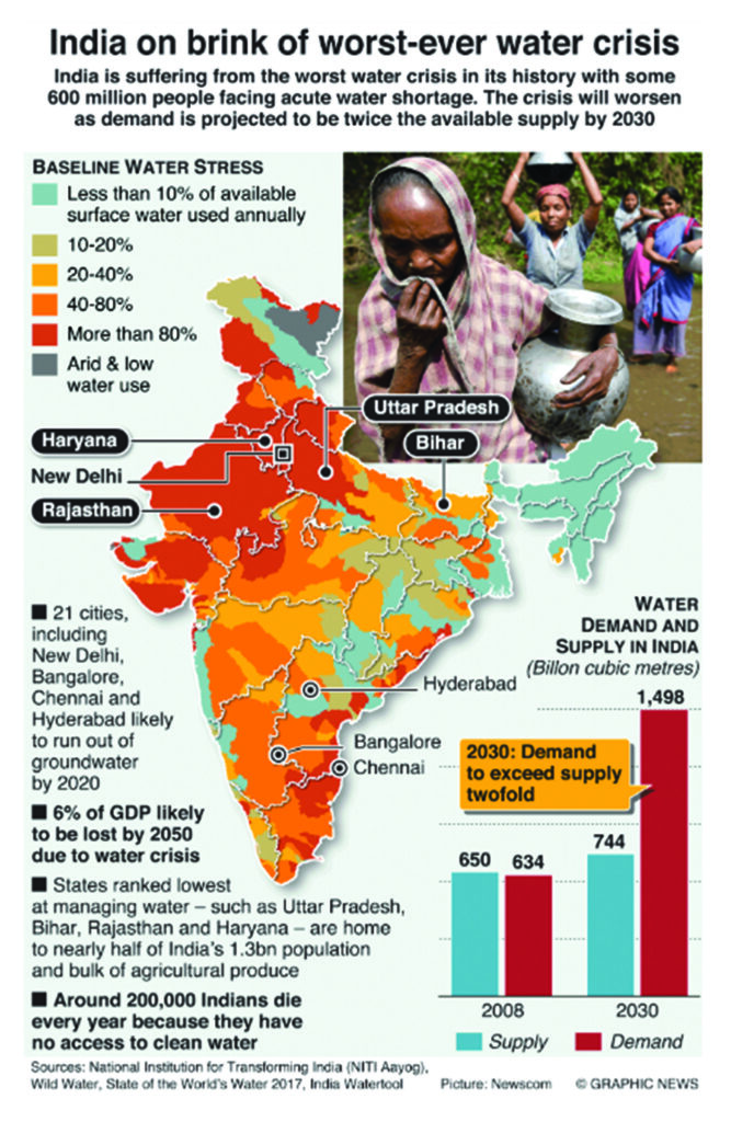 Newspaper Info-graphic on India's impending Water Crisis