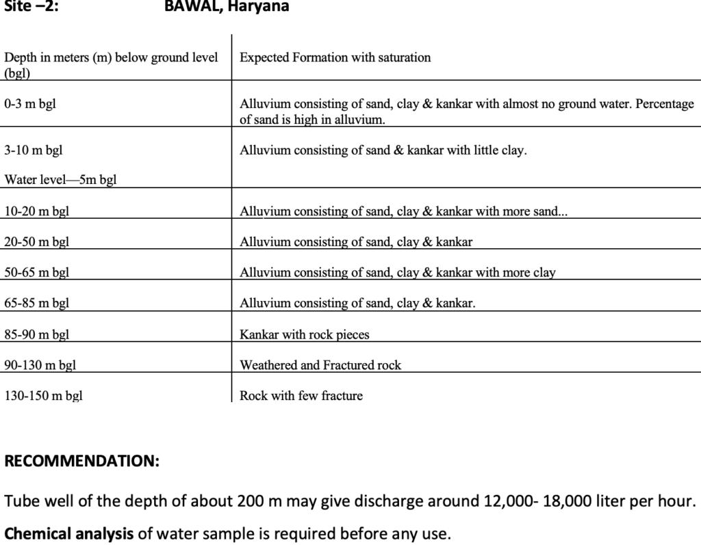 Geophysical Survey Bawal