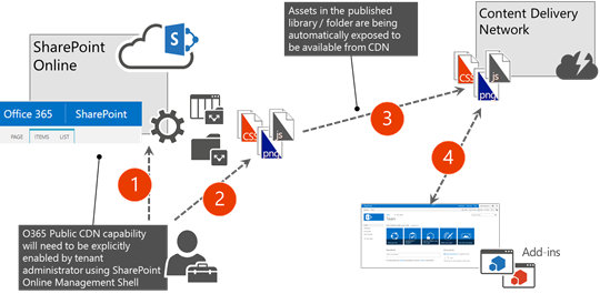 Office 365 CDN