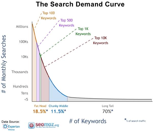 long-tail-keyword-strategy curve