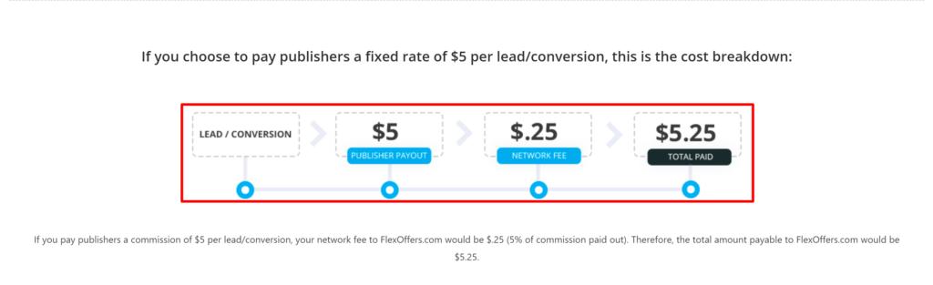 FlexOffers-pricing-per-lead
