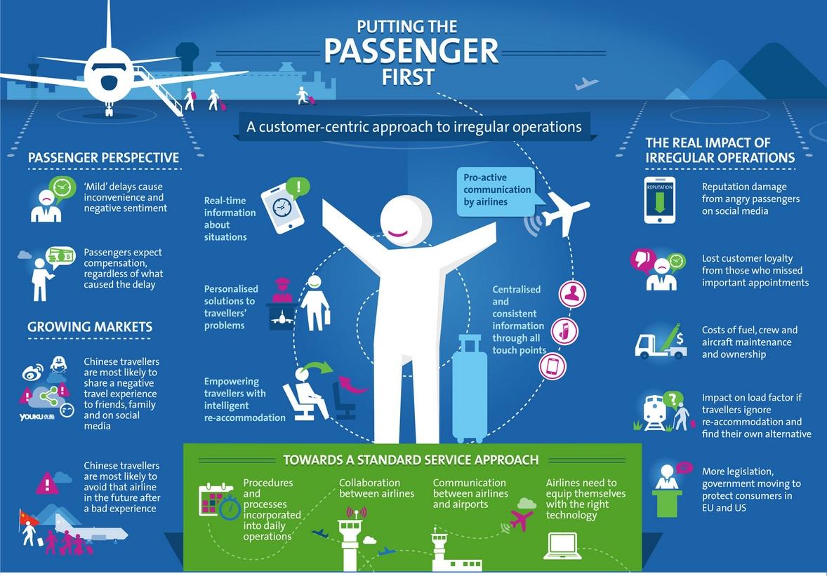 Passengers 1st Infographic: Re-thinking Irregular operations