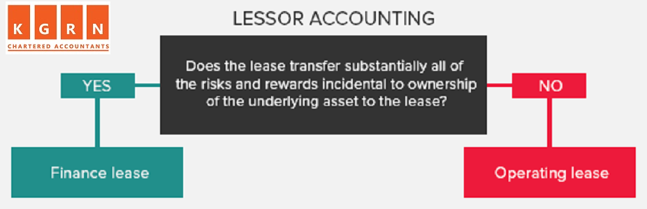 ifrs 16 sublease accounting
