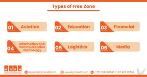 Types of free zone