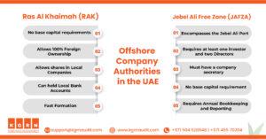 Offshore Company Authorities in UAE