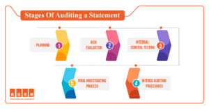 Audit firms in Dubai-Stages of Auditing a Statement