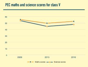 ریاضی اور سائنس کا تعلیمی معیار