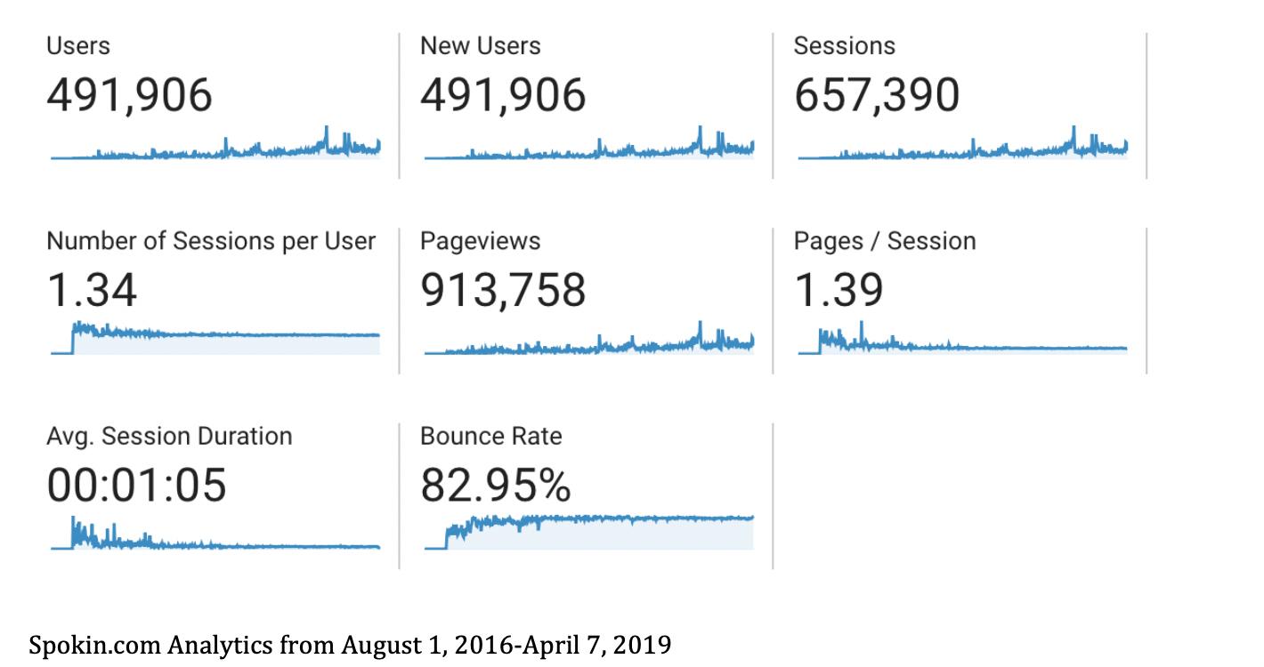 SEO Case Study Web Analytics