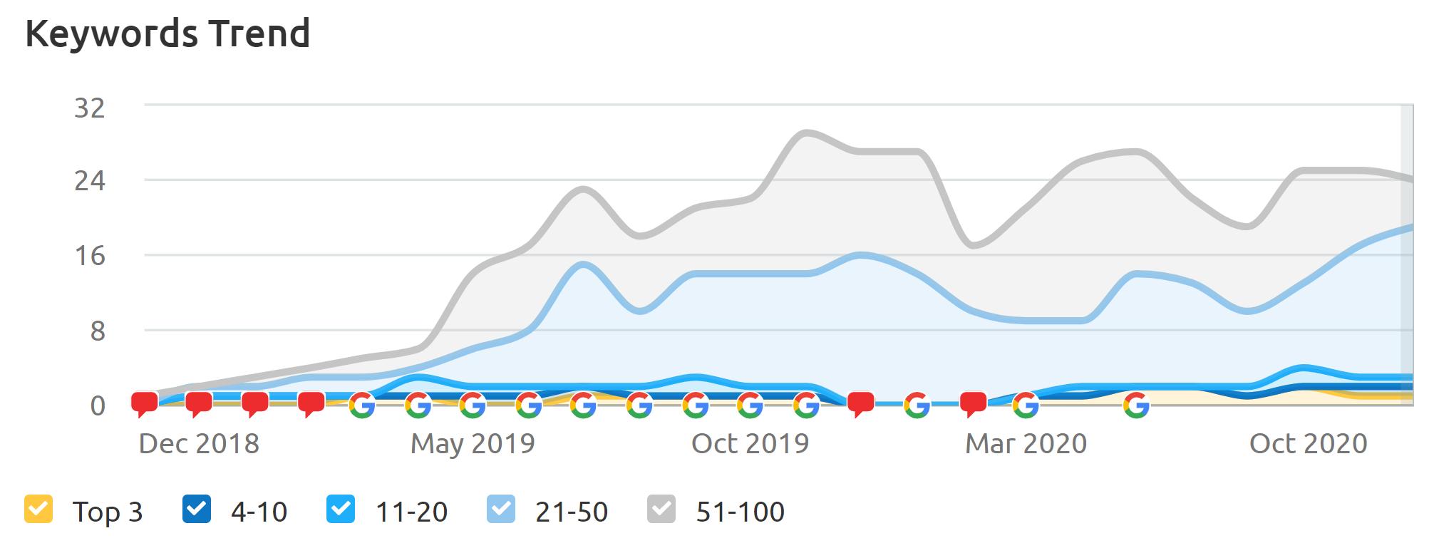 SEO Keyword Ranking Trends