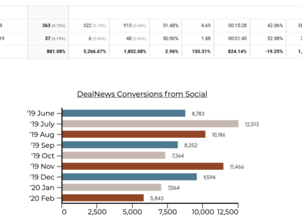 social media case study growth stats image