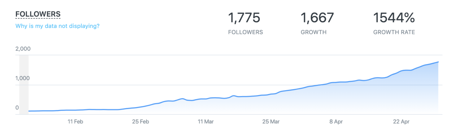 instagram case study growth stats