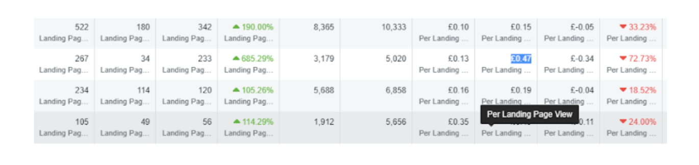 paid social ads case study stats