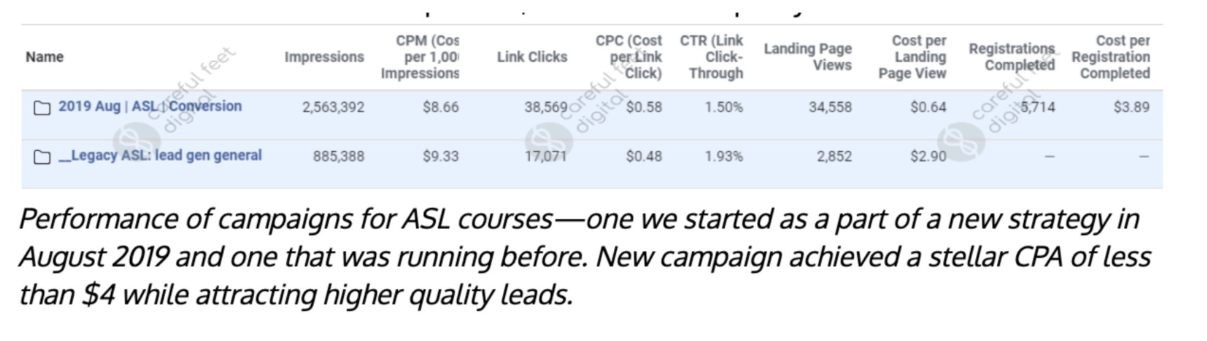 paid social case study stats