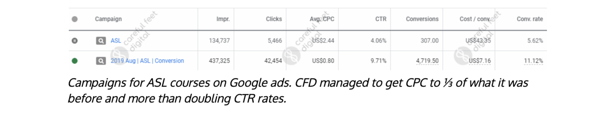 paid search case study stats
