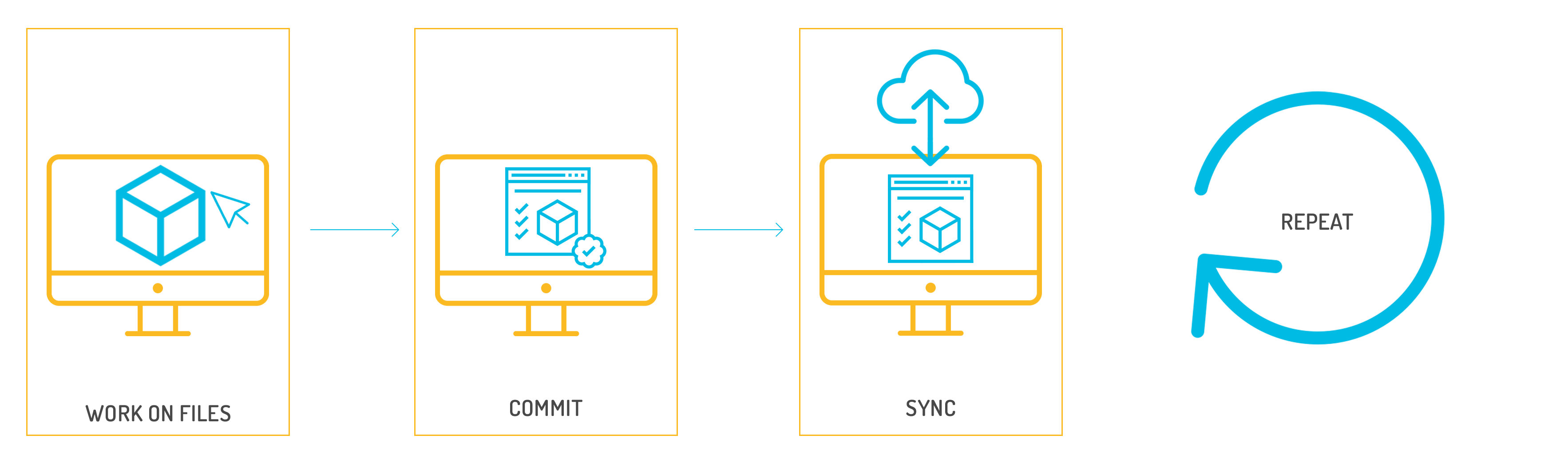 Illustration-process-(work-files-commit-sync)