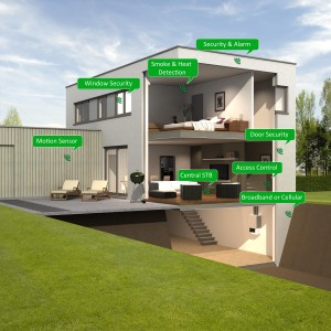 Home Automation Page
