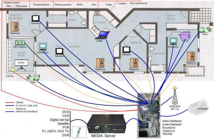 structured_wiring