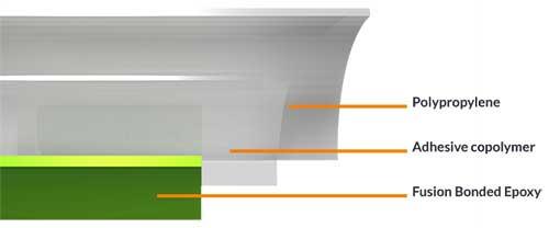 3LPP triple layer polypropylene