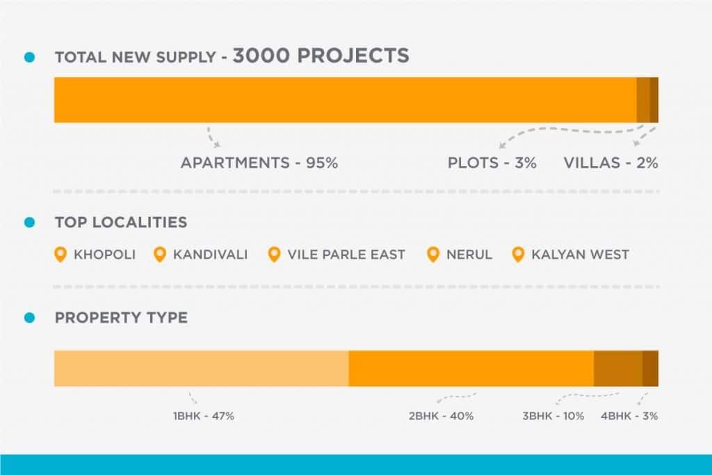 Factors affecting demand for housing
