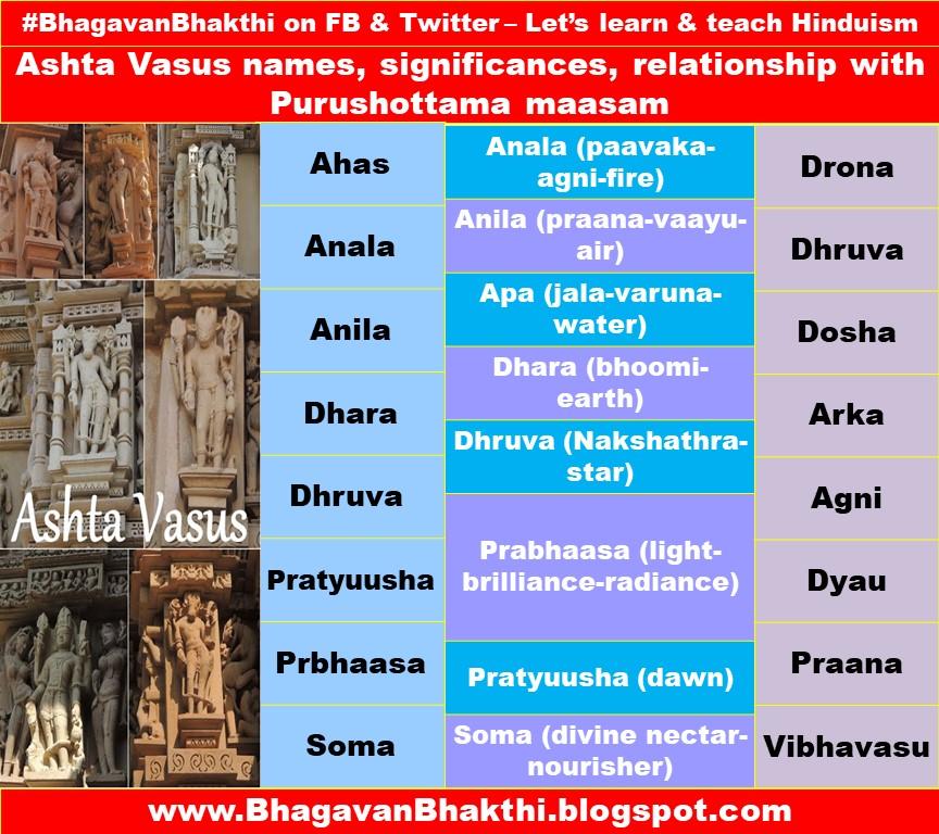 List of Ashta Vasus names (unknown facts) (Purushottama masam relationship)